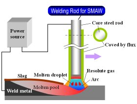 Kind of welding materials
